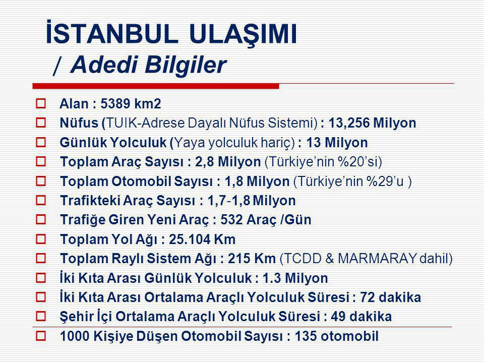 İSTANBUL ULAŞIMI / Adedi Bilgiler  Alan : 5389 km2  Nüfus (TUIK-Adrese Dayalı Nüfus Sistemi) : 13,256 Milyon  Günlük Yolculuk (Yaya yolculuk hariç) : 13 Milyon (Türkiye'nin %20'si)  Toplam Araç Sayısı : 2,8 Milyon (Türkiye'nin %20'si) (Türkiye'nin %29'u )  Toplam Otomobil Sayısı : 1,8 Milyon (Türkiye'nin %29'u )  Trafikteki Araç Sayısı : 1,7 ‐ 1,8 Milyon  Trafiğe Giren Yeni Araç : 532 Araç /Gün  Toplam Yol Ağı : 25.104 Km  Toplam Raylı Sistem Ağı : 215 Km (TCDD & MARMARAY dahil)  İki Kıta Arası Günlük Yolculuk : 1.3 Milyon  İki Kıta Arası Ortalama Araçlı Yolculuk Süresi : 72 dakika  Şehir İçi Ortalama Araçlı Yolculuk Süresi : 49 dakika  1000 Kişiye Düşen Otomobil Sayısı : 135 otomobil