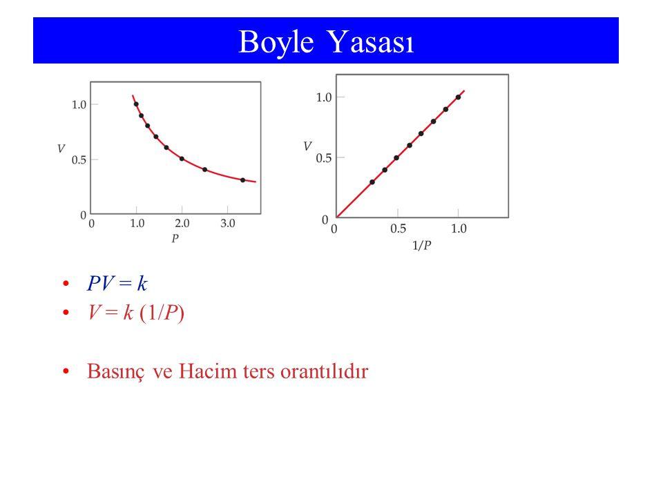 Boyle Yasası PV = k V = k (1/P) Basınç ve Hacim ters orantılıdır