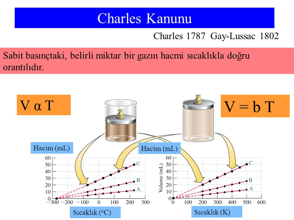 Sıcaklık ( o C) Hacim (mL) Sıcaklık (K) Charles Kanunu Charles 1787 Gay-Lussac 1802 V α T V = b T Sabit basınçtaki, belirli miktar bir gazın hacmi sıc