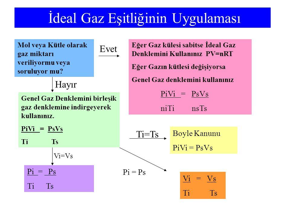 İdeal Gaz Eşitliğinin Uygulaması Mol veya Kütle olarak gaz miktarı veriliyormu veya soruluyor mu? Genel Gaz Denklemini birleşik gaz denklemine indirge