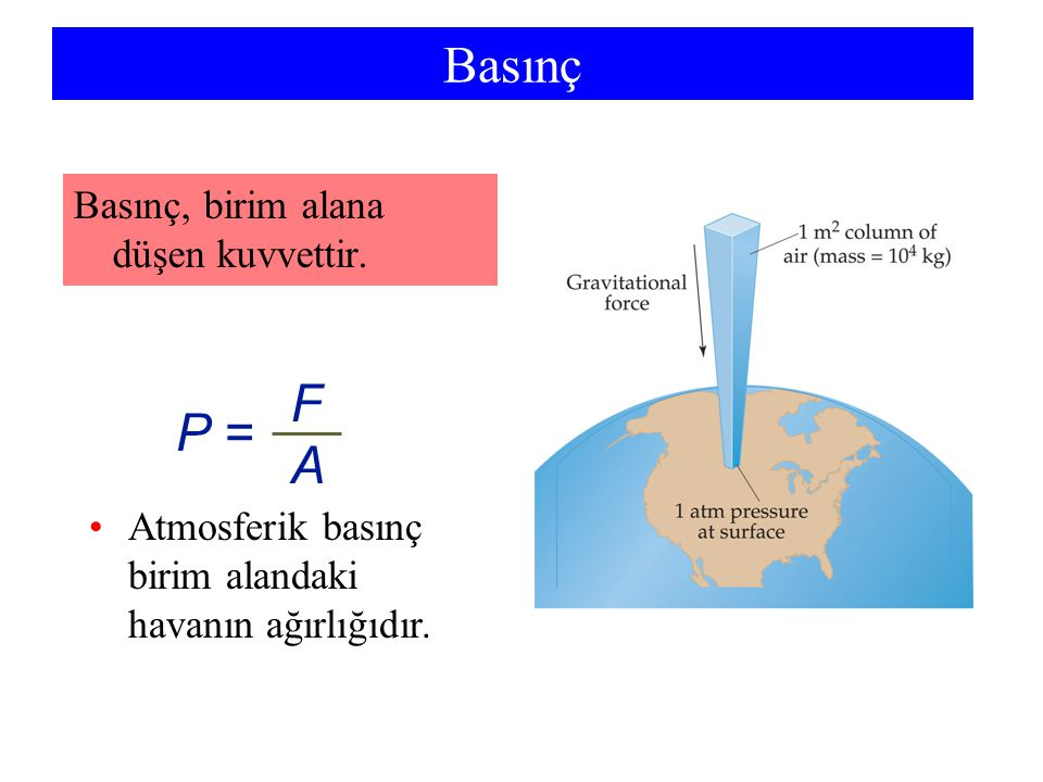 Basınç Atmosferik basınç birim alandaki havanın ağırlığıdır. P = FAFA Basınç, birim alana düşen kuvvettir.