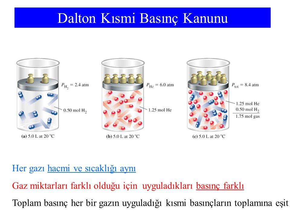 Dalton Kısmi Basınç Kanunu Her gazı hacmi ve sıcaklığı aynı Gaz miktarları farklı olduğu için uyguladıkları basınç farklı Toplam basınç her bir gazın