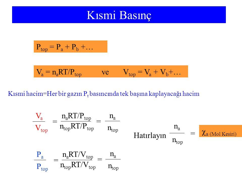 Kısmi Basınç P top = P a + P b +… V a = n a RT/P top ve V top = V a + V b +… VaVa V top n a RT/P top n top RT/P top = = nana n top PaPa P top n a RT/V