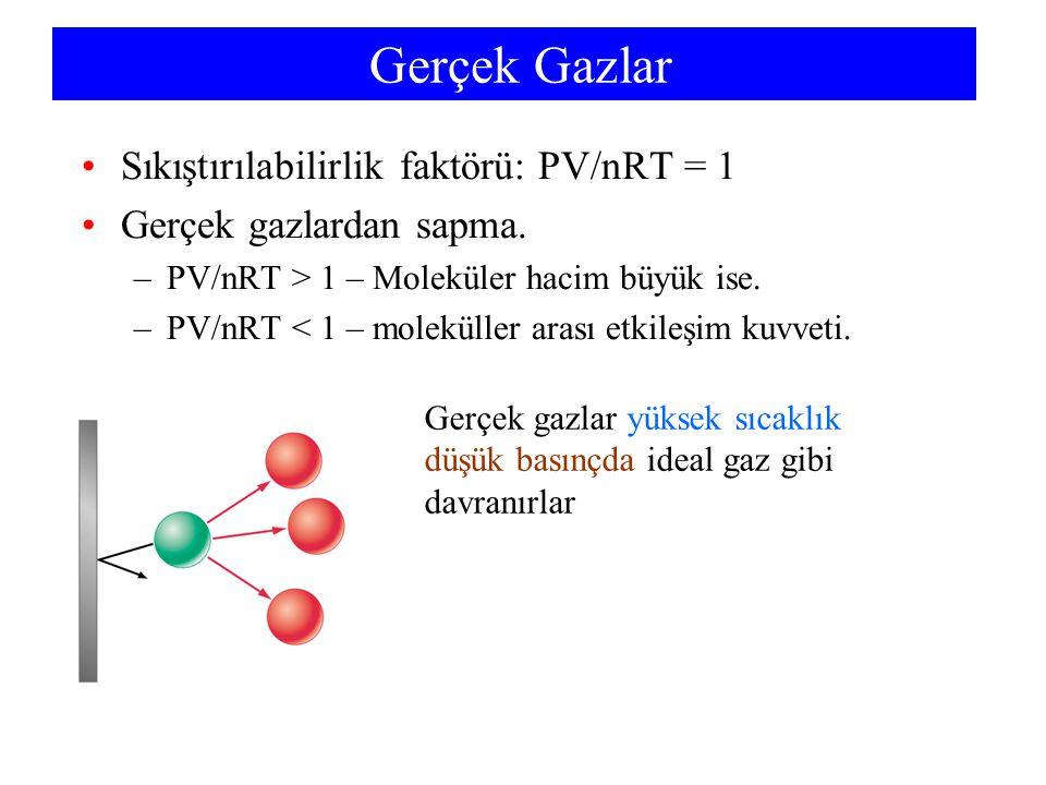 Gerçek Gazlar Sıkıştırılabilirlik faktörü: PV/nRT = 1 Gerçek gazlardan sapma. –PV/nRT > 1 – Moleküler hacim büyük ise. –PV/nRT < 1 – moleküller arası