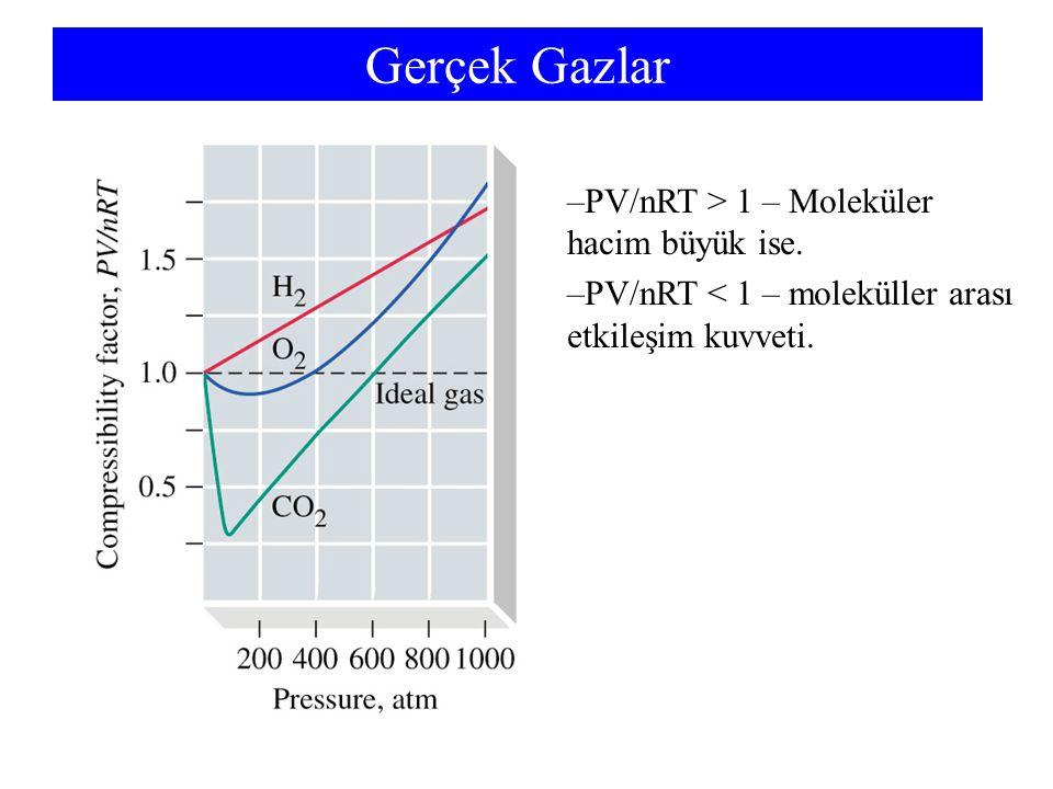 Gerçek Gazlar –PV/nRT > 1 – Moleküler hacim büyük ise. –PV/nRT < 1 – moleküller arası etkileşim kuvveti.