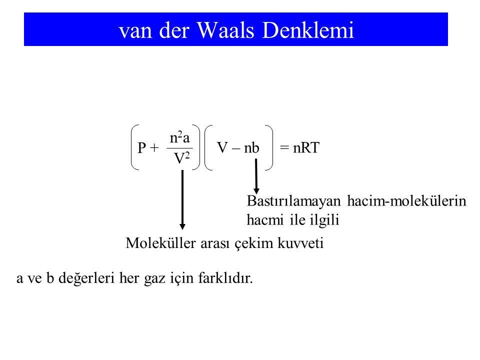 van der Waals Denklemi P + n2an2a V2V2 V – nb = nRT Moleküller arası çekim kuvveti Bastırılamayan hacim-molekülerin hacmi ile ilgili a ve b değerleri