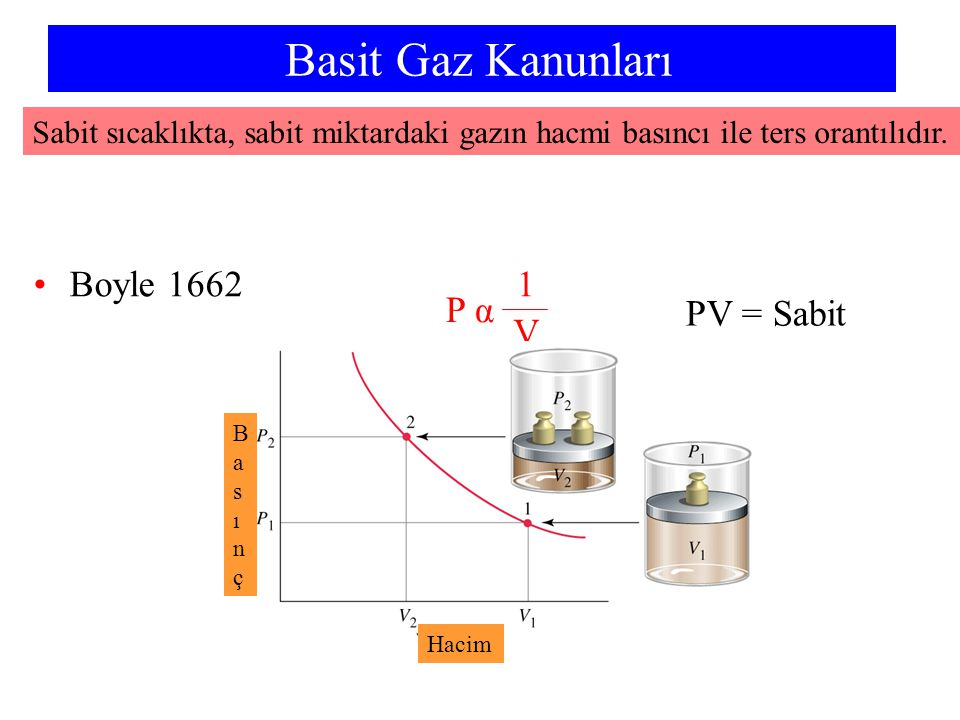 Örnek N 2 nin molünü hesaplayın: N 2 :nin hacmini hesaplayın n N 2 =70 g NaN 3 x 1 mol NaN 3 65.01 g NaN 3 x 3 mol N 2 2 mol NaN 3 = 1.62 mol N 2 = 41.1 L P nRT V = = (735 mm Hg) (1.62 mol)(0.08206 L atm mol -1 K -1 )(299 K) 760 mm Hg 1.00 atm