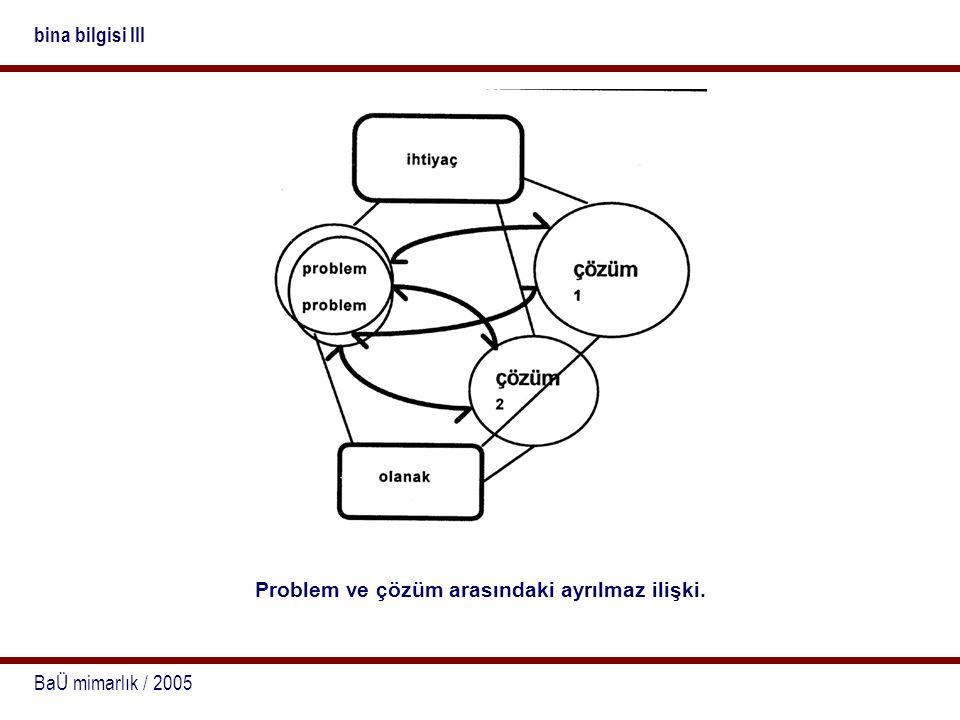 BaÜ mimarlık / 2005 bina bilgisi III Problem ve çözüm arasındaki ayrılmaz ilişki.
