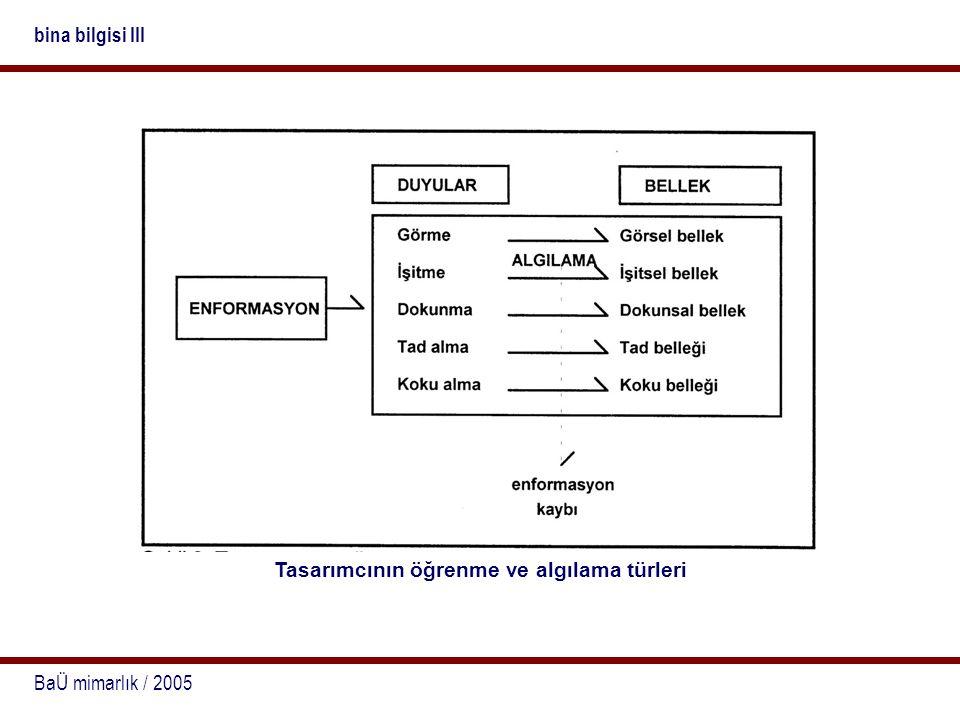 BaÜ mimarlık / 2005 bina bilgisi III Tasarımcının öğrenme ve algılama türleri