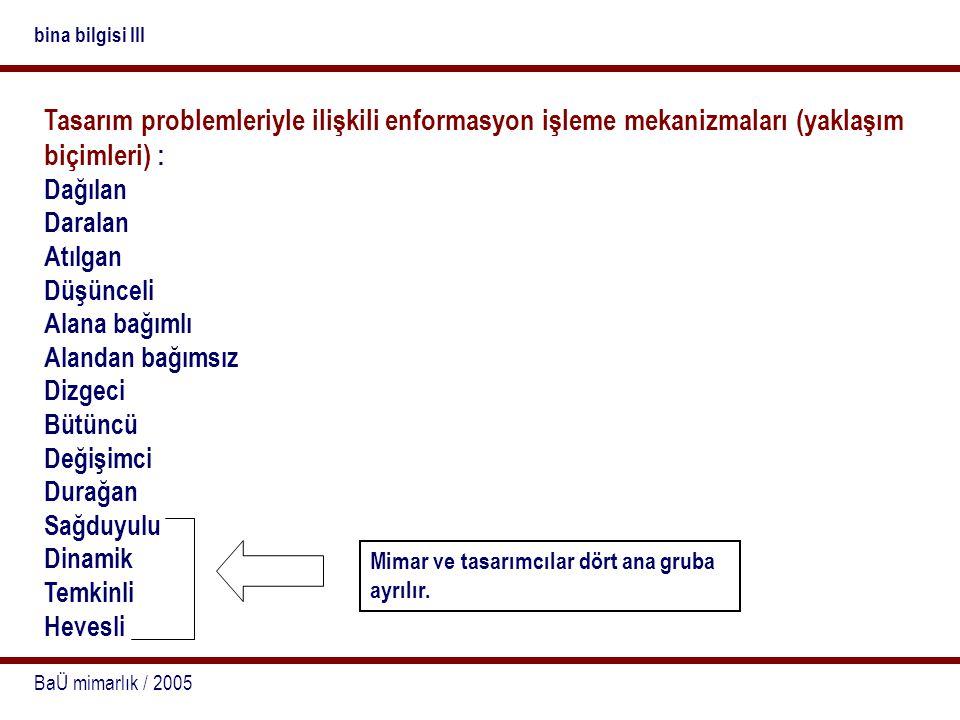 BaÜ mimarlık / 2005 bina bilgisi III Tasarım problemleriyle ilişkili enformasyon işleme mekanizmaları (yaklaşım biçimleri) : Dağılan Daralan Atılgan D