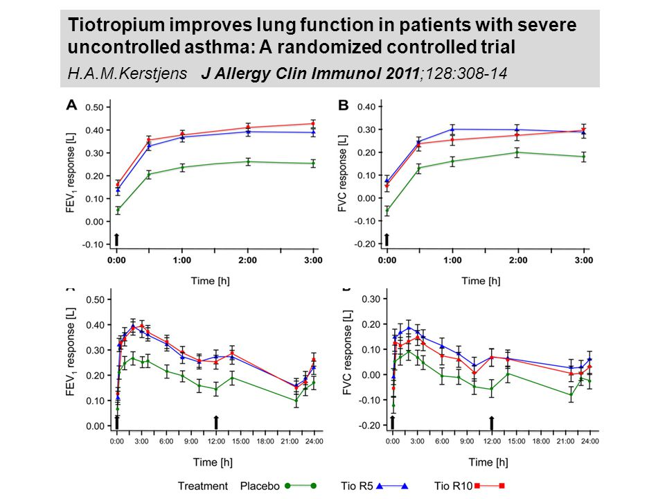 Tiotropium improves lung function in patients with severe uncontrolled asthma: A randomized controlled trial H.A.M.Kerstjens J Allergy Clin Immunol 2011;128:308-14