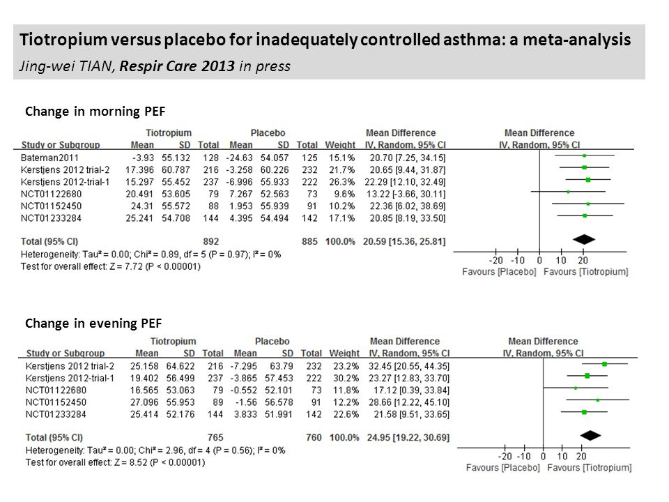 Tiotropium versus placebo for inadequately controlled asthma: a meta-analysis Jing-wei TIAN, Respir Care 2013 in press Change in evening PEF Change in morning PEF