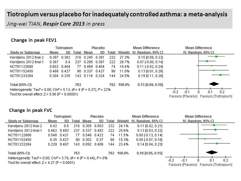 Tiotropium versus placebo for inadequately controlled asthma: a meta-analysis Jing-wei TIAN, Respir Care 2013 in press Change in peak FEV1 Change in peak FVC