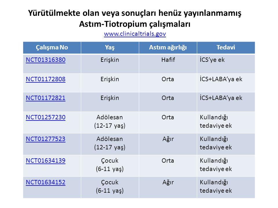 Çalışma NoYaşAstım ağırlığıTedavi NCT01316380ErişkinHafifİCS'ye ek NCT01172808ErişkinOrtaİCS+LABA'ya ek NCT01172821ErişkinOrtaİCS+LABA'ya ek NCT01257230Adölesan (12-17 yaş) OrtaKullandığı tedaviye ek NCT01277523Adölesan (12-17 yaş) AğırKullandığı tedaviye ek NCT01634139Çocuk (6-11 yaş) OrtaKullandığı tedaviye ek NCT01634152Çocuk (6-11 yaş) AğırKullandığı tedaviye ek Yürütülmekte olan veya sonuçları henüz yayınlanmamış Astım-Tiotropium çalışmaları www.clinicaltrials.gov
