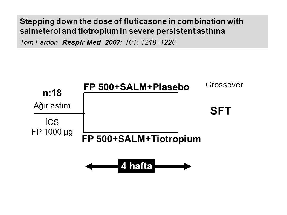 Stepping down the dose of fluticasone in combination with salmeterol and tiotropium in severe persistent asthma Tom Fardon Respir Med 2007: 101; 1218–1228 Sonuçlar: Salmeterol eklenmesi ile sağlanan düzelmeler Sabah PEF41 L/dk FEV10.11 L RAW-%33 Salmeterol +Tiotropium eklenmesi ile sağlanan düzelmeler Sabah PEF55L/dk FEV10.17 L RAW-%34 FeNO-2.86 ppb Düzelme sağlanamayanlar TLC veya RV Semptom, yaşam kalitesi