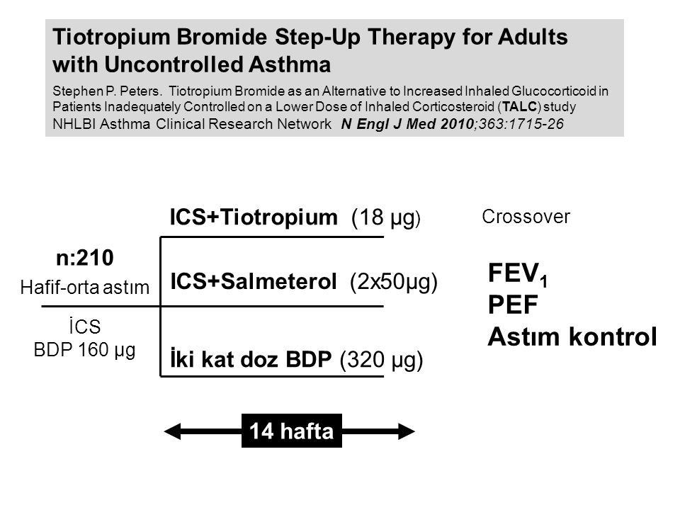 n:210 Hafif-orta astım İCS BDP 160 μg ICS+Tiotropium (18 μg ) FEV 1 PEF Astım kontrol 14 hafta ICS+Salmeterol (2x50μg) İki kat doz BDP (320 μg) Crossover Tiotropium Bromide Step-Up Therapy for Adults with Uncontrolled Asthma Stephen P.