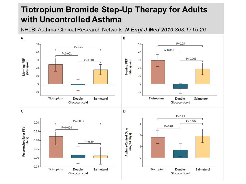Tiotropium Bromide Step-Up Therapy for Adults with Uncontrolled Asthma NHLBI Asthma Clinical Research Network N Engl J Med 2010;363:1715-26