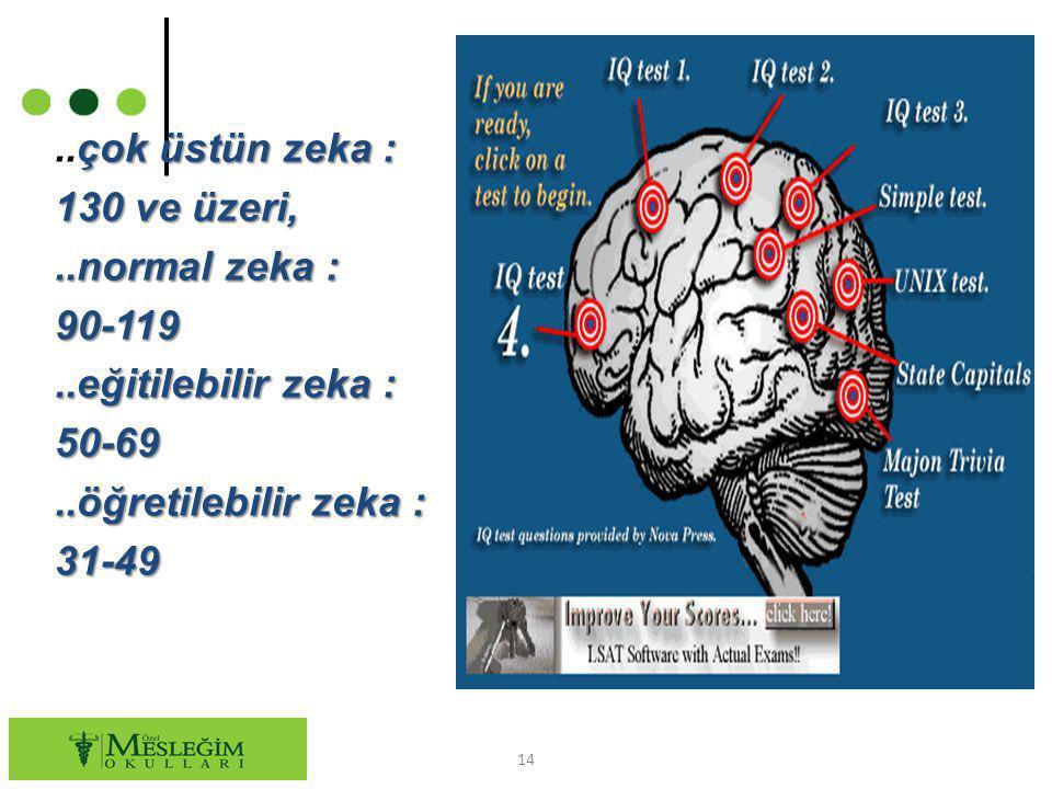 çok üstün zeka :..çok üstün zeka : 130 ve üzeri,..normal zeka : 90-119..eğitilebilir zeka : 50-69..öğretilebilir zeka : 31-49 14