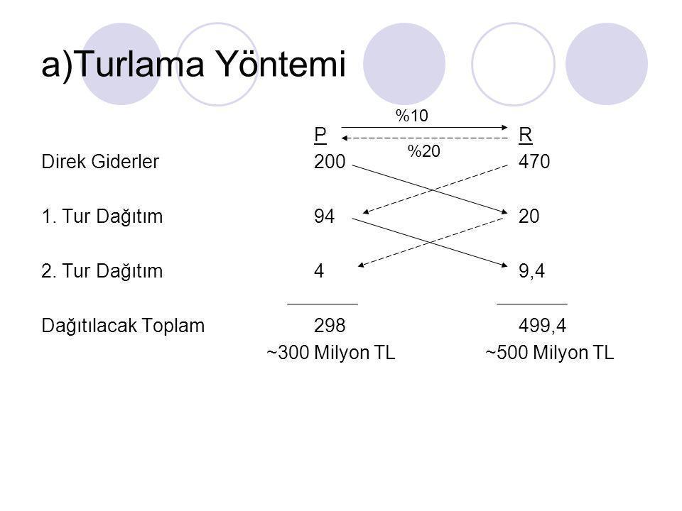 a)Turlama Yöntemi PR Direk Giderler200470 1.Tur Dağıtım9420 2.