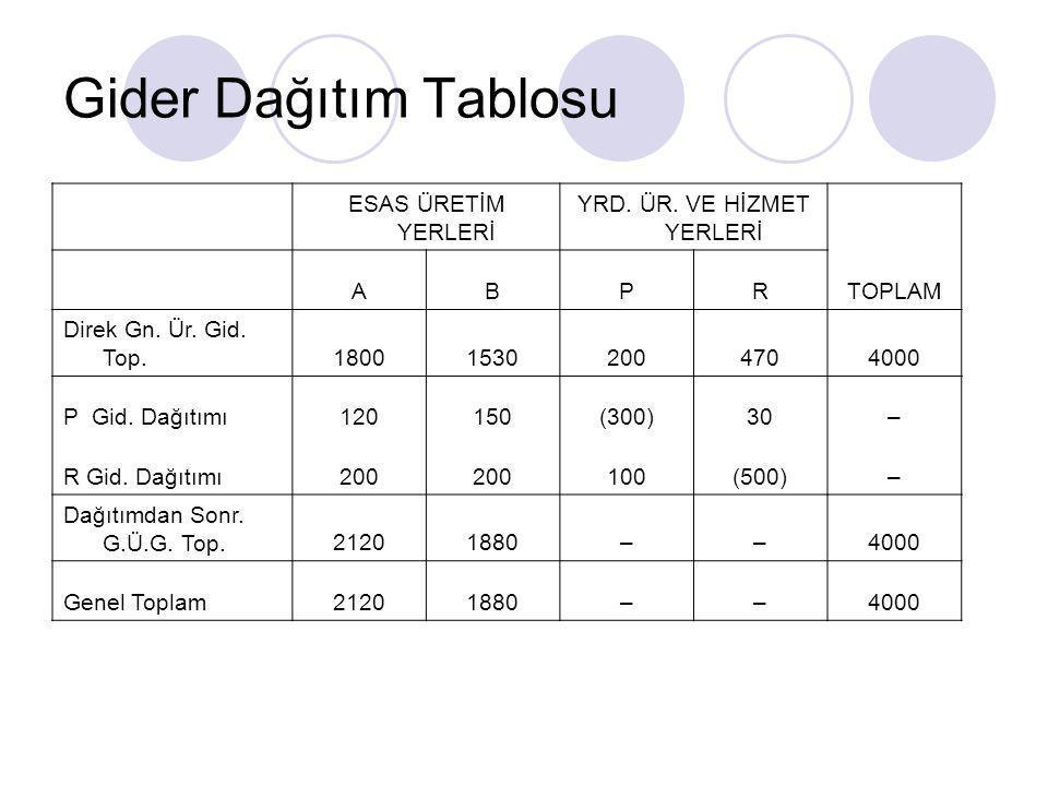 Gider Dağıtım Tablosu ESAS ÜRETİM YERLERİ YRD.ÜR.