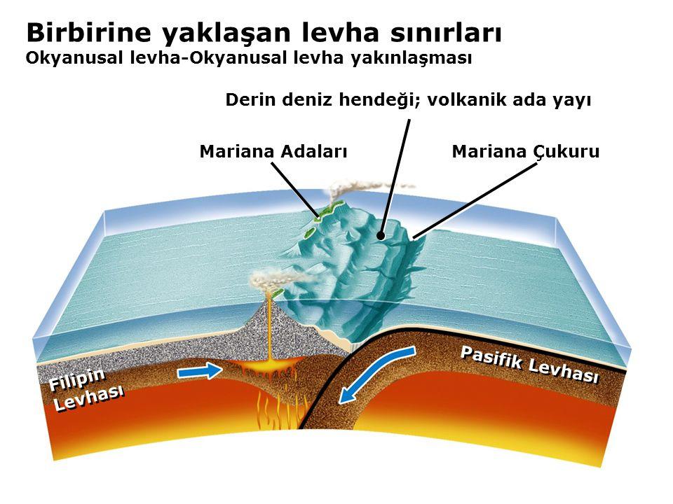 Birbirine yaklaşan levha sınırları Okyanusal levha-Okyanusal levha yakınlaşması Mariana Adaları Mariana Çukuru Pasifik Levhası Filipin Levhası Filipin Levhası Derin deniz hendeği; volkanik ada yayı