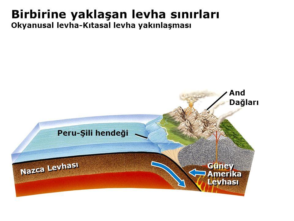 Birbirine yaklaşan levha sınırları Okyanusal levha-Kıtasal levha yakınlaşması Nazca Levhası And Dağları Güney Amerika Levhası Güney Amerika Levhası Peru-Şili hendeği