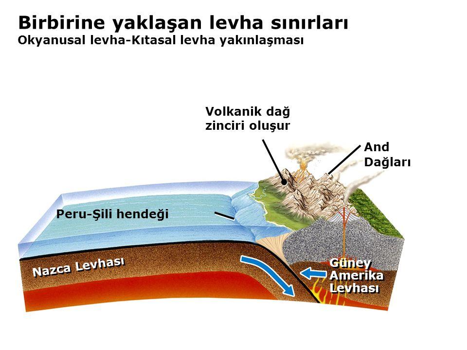 Birbirine yaklaşan levha sınırları Okyanusal levha-Kıtasal levha yakınlaşması Nazca Levhası And Dağları Güney Amerika Levhası Güney Amerika Levhası Peru-Şili hendeği Volkanik dağ zinciri oluşur