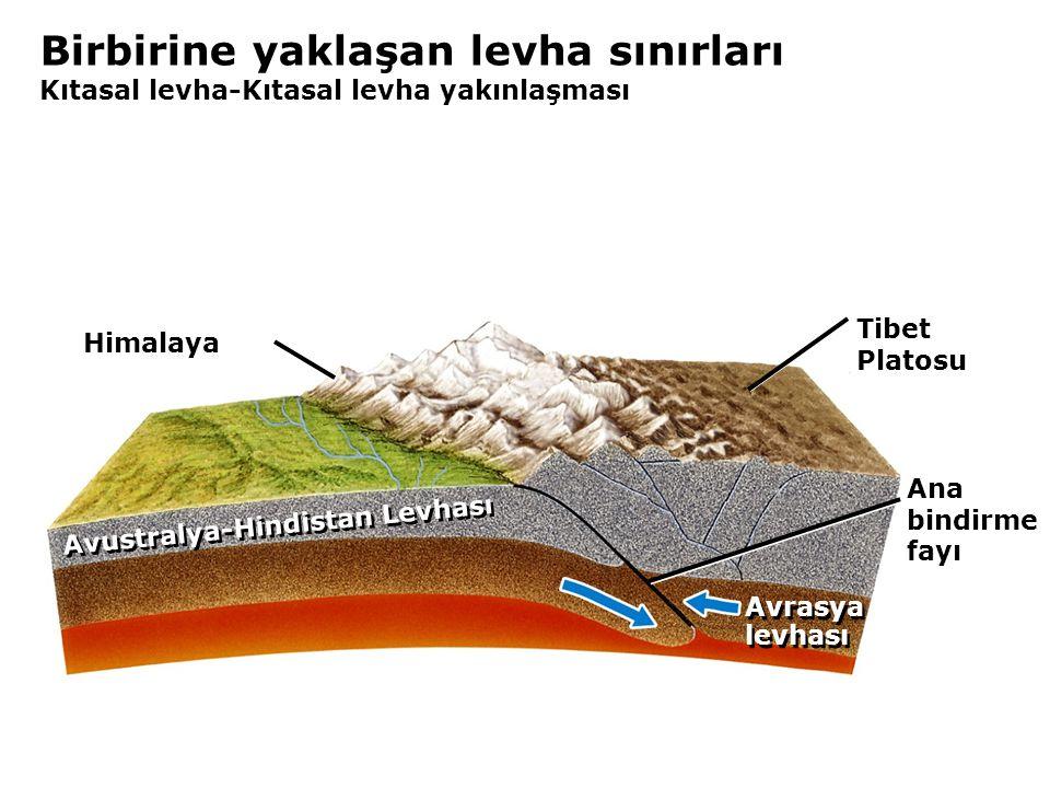 Birbirine yaklaşan levha sınırları Kıtasal levha-Kıtasal levha yakınlaşması Himalaya Ana bindirme fayı Tibet Platosu Avustralya-Hindistan Levhası Avrasya levhası