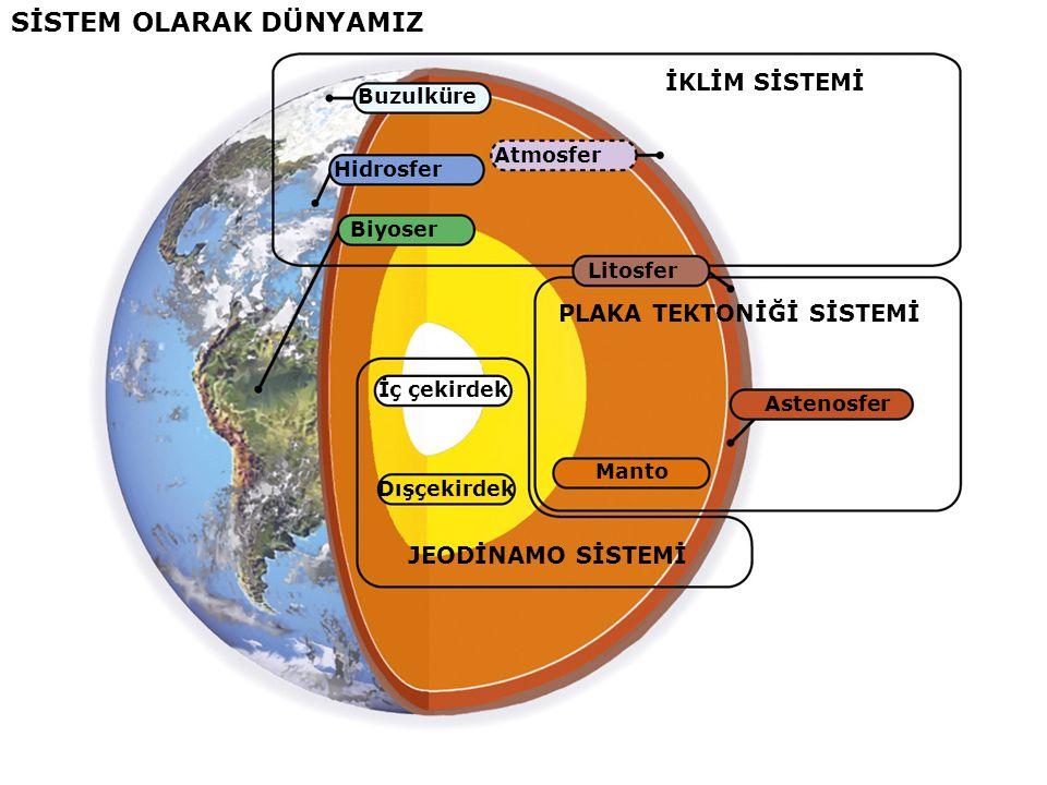 İKLİM SİSTEMİ Buzulküre Hidrosfer Biyoser Atmosfer SİSTEM OLARAK DÜNYAMIZ PLAKA TEKTONİĞİ SİSTEMİ Astenosfer Manto Litosfer JEODİNAMO SİSTEMİ İç çekirdek Dışçekirdek