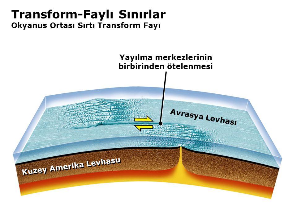 Transform-Faylı Sınırlar Okyanus Ortası Sırtı Transform Fayı Kuzey Amerika Levhasu Avrasya Levhası Yayılma merkezlerinin birbirinden ötelenmesi