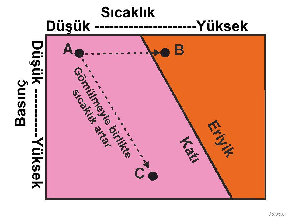 05.05.c1 Düşük ---------------------Yüksek Düşük ----------Yüksek Basınç Sıcaklık