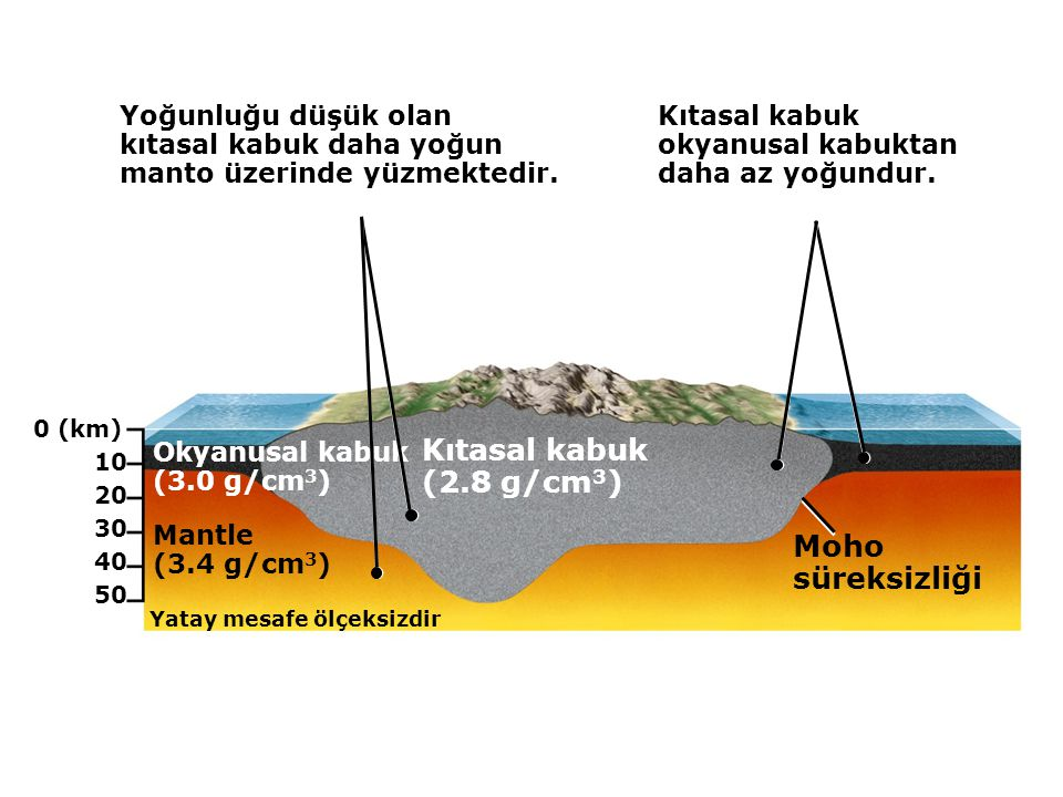 05.10.b1 Bazik magma kabuğu ergitir Suyun eklenmesi mantoyu ergitir Çoğunlukla Asidik ve ortaç kayaçlar oluşur Bazik magma oluşur Birbirine yaklaşan levha sınırında ergime (Okyanusal levha-Kıtasal levha yakınlaşması)