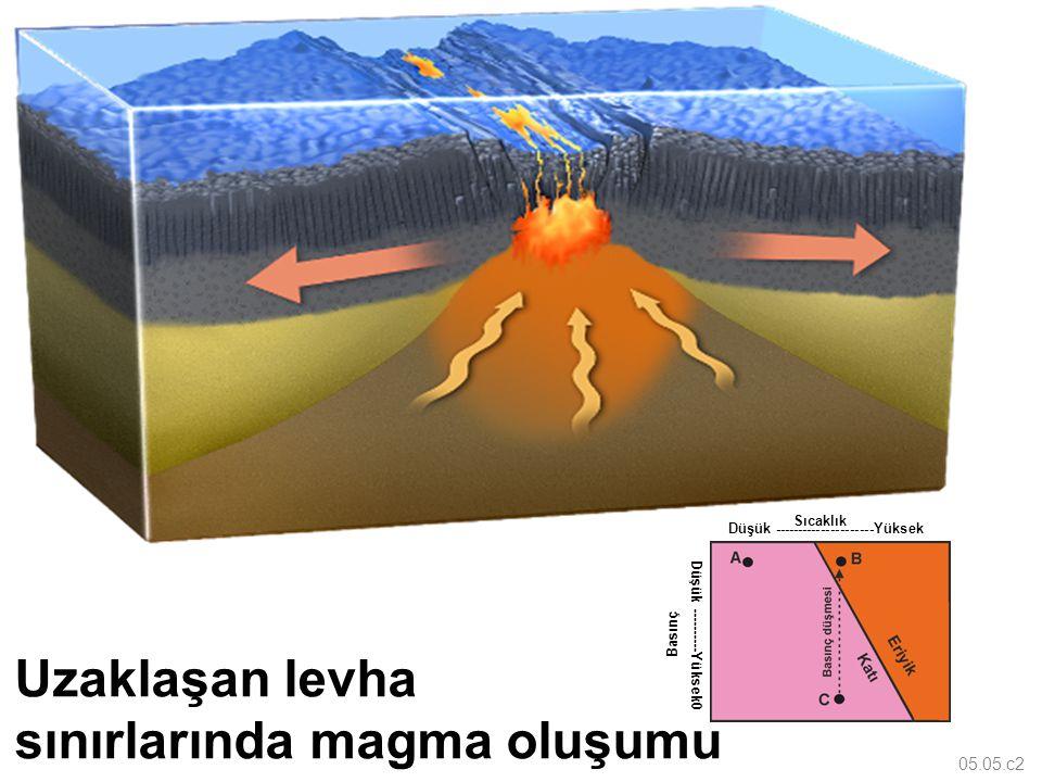 05.05.c2 Sıcaklık Düşük ---------------------Yüksek Düşük ----------Yüksek0 Basınç Uzaklaşan levha sınırlarında magma oluşumu