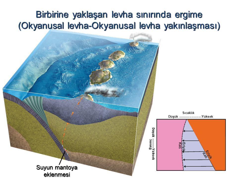 Düşük ---------------------Yüksek Düşük ----------Yüksek Basınç Sıcaklık Birbirine yaklaşan levha sınırında ergime (Okyanusal levha-Okyanusal levha yakınlaşması) Suyun mantoya eklenmesi