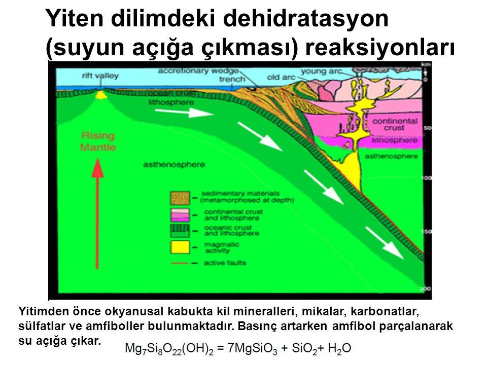 Yiten dilimdeki dehidratasyon (suyun açığa çıkması) reaksiyonları Yitimden önce okyanusal kabukta kil mineralleri, mikalar, karbonatlar, sülfatlar ve amfiboller bulunmaktadır.