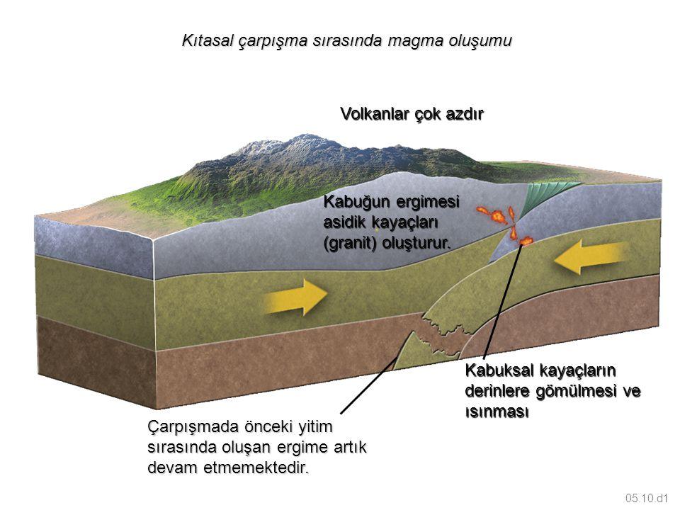 05.10.d1 Kıtasal çarpışma sırasında magma oluşumu Kıtasal çarpışma sırasında magma oluşumu Volkanlar çok azdır Kabuksal kayaçların derinlere gömülmesi ve ısınması Çarpışmada önceki yitim sırasında oluşan ergime artık devam etmemektedir.