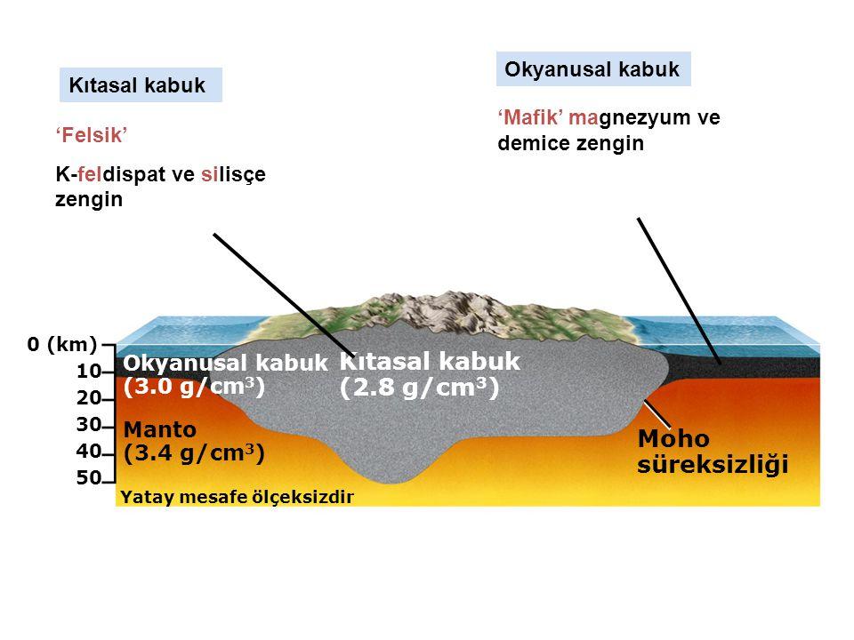 0 (km) Kıtasal kabuk (2.8 g/cm 3 ) Moho süreksizliği Yatay mesafe ölçeksizdir Manto (3.4 g/cm 3 ) Okyanusal kabuk (3.0 g/cm 3 ) 10 20 30 40 50 'Mafik' magnezyum ve demice zengin 'Felsik' K-feldispat ve silisçe zengin Kıtasal kabuk Okyanusal kabuk