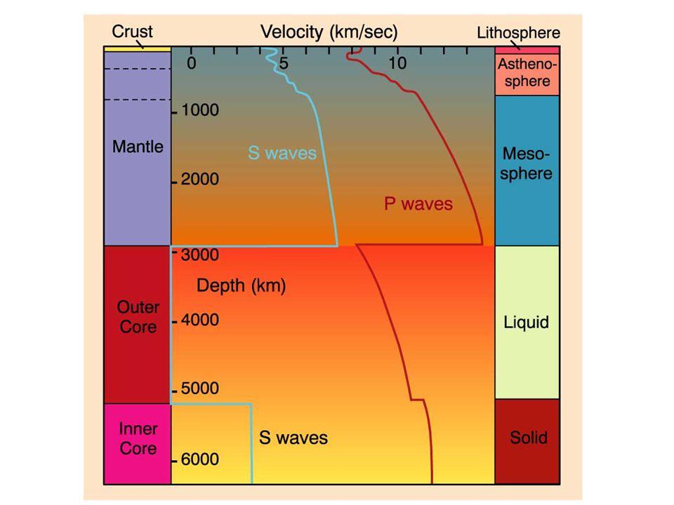 Sun Güneş Dünyanın dış motoru olarak işlev görür.