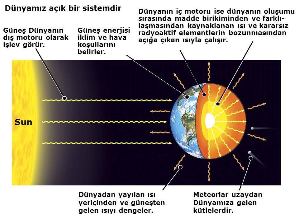 DÜNYAMIZIN ENERJİ KAYNAKLARI 1- Güneş radyasyonu: 2- Radioaktif bozunma: 3- Gel-git ısısı: 4- İlksel Isı: 5- Çekirdek Oluşumu :