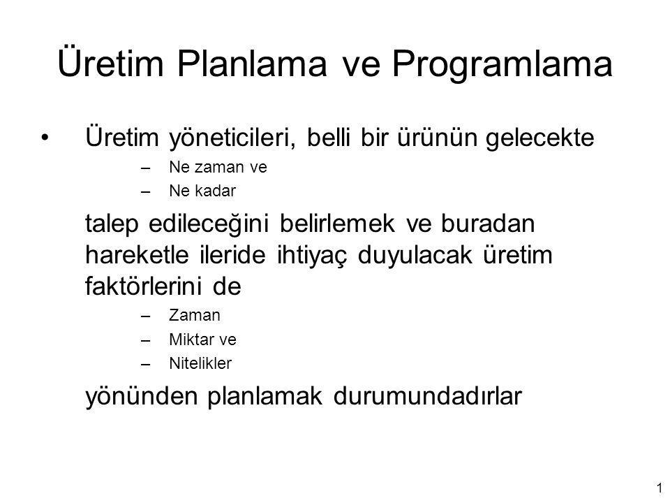 Üretim Planlama ve Programlama Üretim yöneticileri, belli bir ürünün gelecekte –Ne zaman ve –Ne kadar talep edileceğini belirlemek ve buradan hareketl