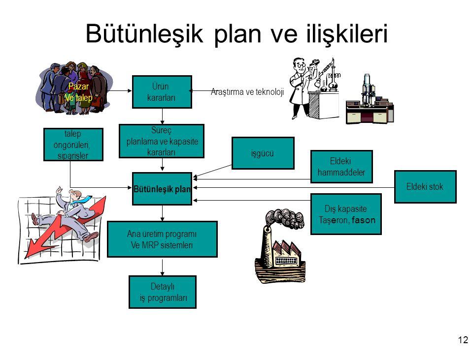 Bütünleşik plan ve ilişkileri Bütünleşik plan talep öngörüleri, siparişler Ana üretim programı Ve MRP sistemleri Detaylı iş programları Dış kapasite T