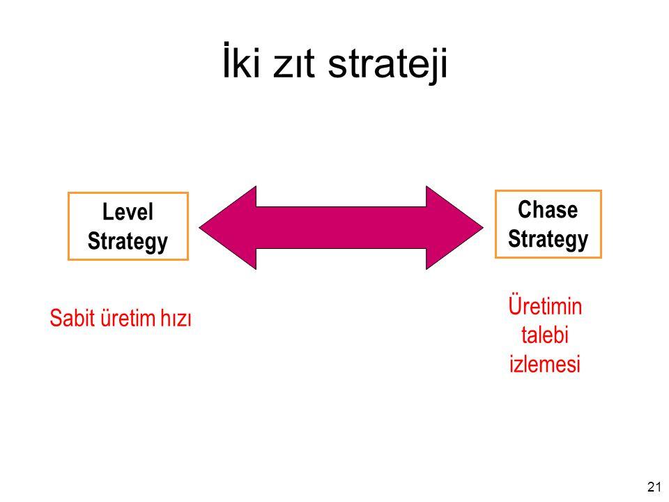 İki zıt strateji Level Strategy Chase Strategy Üretimin talebi izlemesi Sabit üretim hızı 21