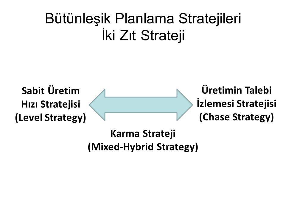 Bütünleşik Planlama Stratejileri İki Zıt Strateji Sabit Üretim Hızı Stratejisi (Level Strategy) Üretimin Talebi İzlemesi Stratejisi (Chase Strategy) K