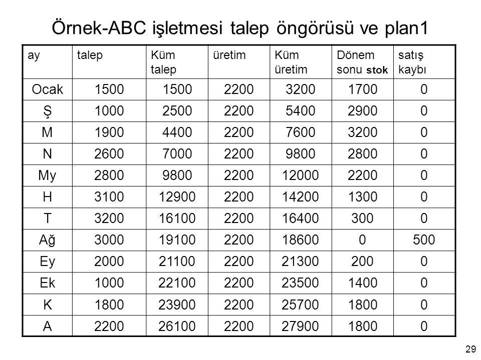 Örnek-ABC işletmesi talep öngörüsü ve plan1 aytalepKüm talep üretimKüm üretim Dönem sonu stok satış kaybı Ocak1500 2200320017000 Ş10002500220054002900