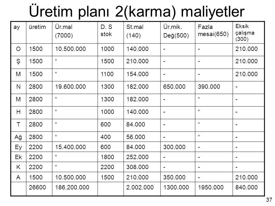 Üretim planı 2(karma) maliyetler ayüretimÜr.mal (7000) D. S stok St.mal (140) Ür.mik. Değ(500) Fazla mesai(650) Eksik çalışma (300) O150010.500.000100