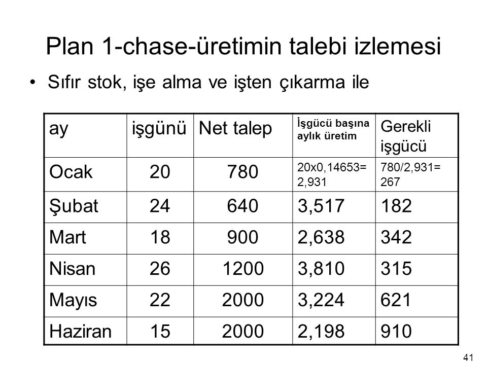 Plan 1-chase-üretimin talebi izlemesi Sıfır stok, işe alma ve işten çıkarma ile ayişgünüNet talep İşgücü başına aylık üretim Gerekli işgücü Ocak20780