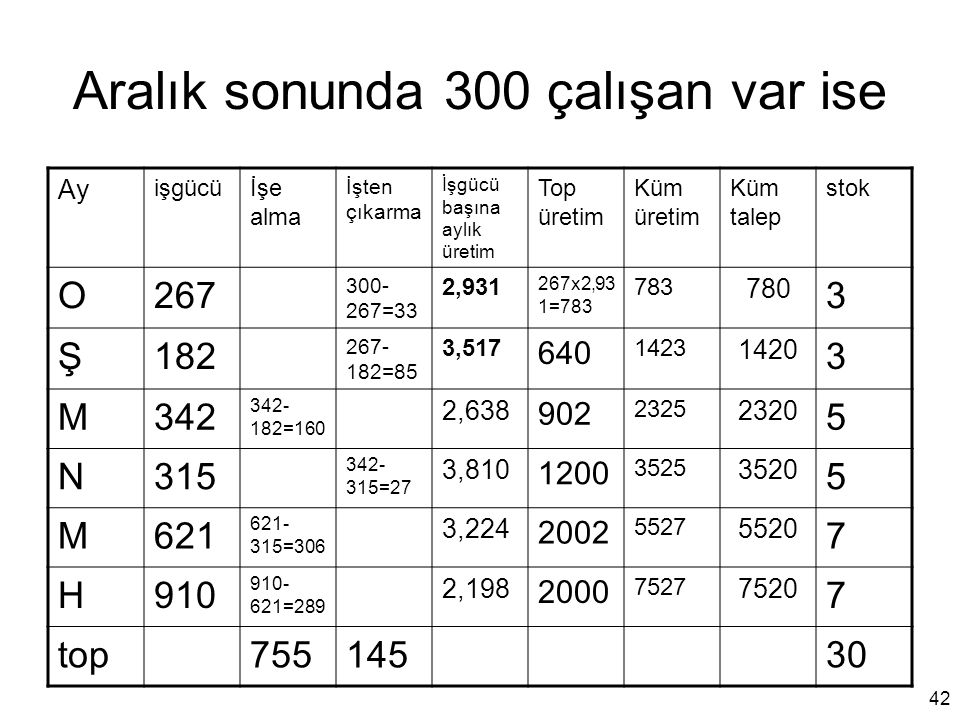 Aralık sonunda 300 çalışan var ise Ay işgücüİşe alma İşten çıkarma İşgücü başına aylık üretim Top üretim Küm üretim Küm talep stok O267 300- 267=33 2,