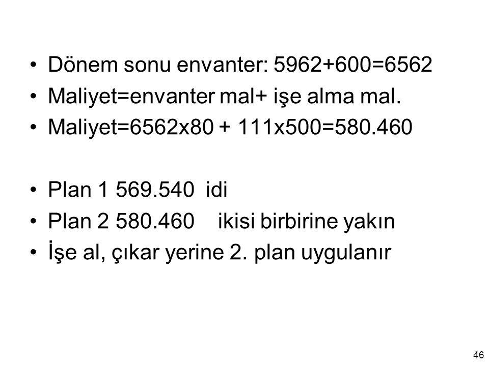 Dönem sonu envanter: 5962+600=6562 Maliyet=envanter mal+ işe alma mal. Maliyet=6562x80 + 111x500=580.460 Plan 1 569.540 idi Plan 2 580.460 ikisi birbi