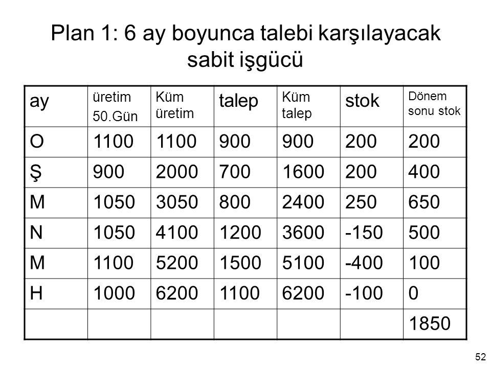 Plan 1: 6 ay boyunca talebi karşılayacak sabit işgücü ay üretim 50.Gün Küm üretim talep Küm talep stok Dönem sonu stok O1100 900 200 Ş9002000700160020