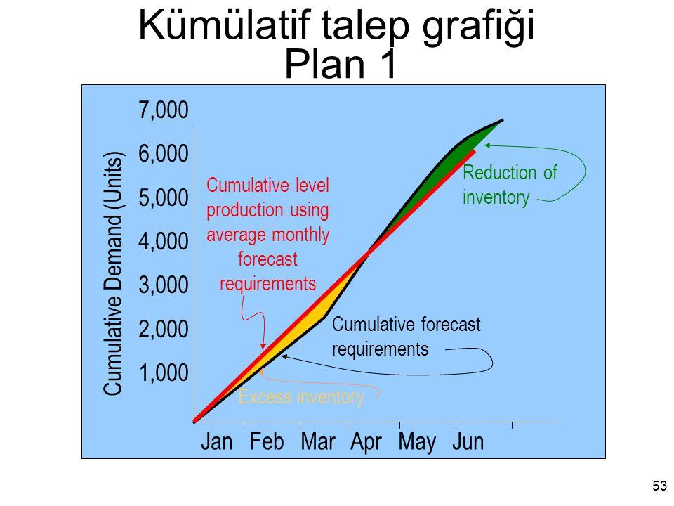 Kümülatif talep grafiği Plan 1 Jan Feb Mar Apr May Jun Cumulative forecast requirements Cumulative level production using average monthly forecast req